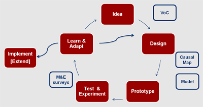Example of iterative steps of design thinking. Credit: MEDA