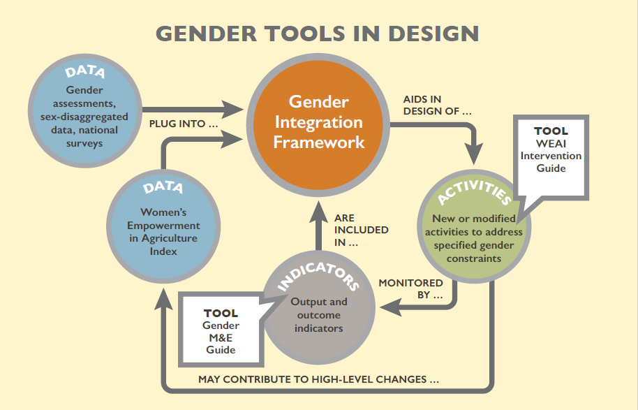 Gender tools in design