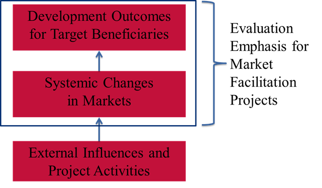 Evaluation emphasis for market facilitation projects