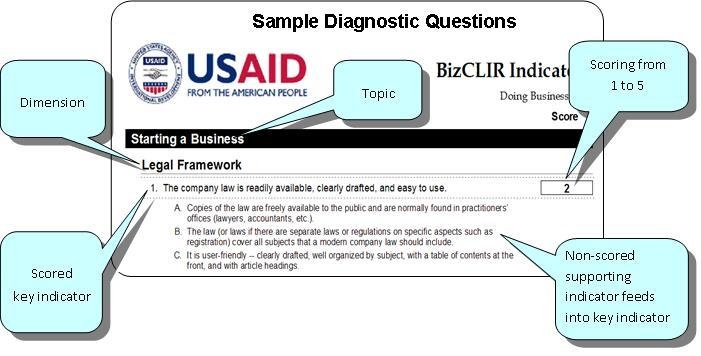 Shows sample diagnostic questions on a score card.