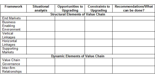 Value Chain Analysis Table