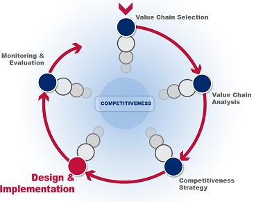 Design and implementation is the fourth phase of the value chain development pro