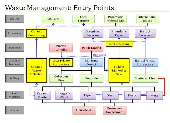 EcoVentures International (EVI): Waste Management: Entry Points Diagram