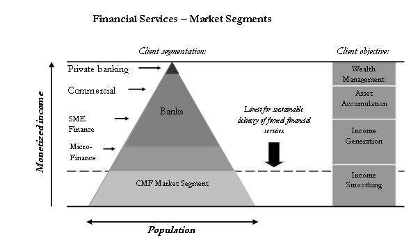 Financial Services - Market Segments
