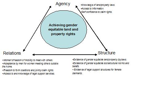Agency Relations Structure