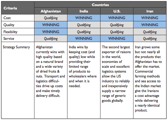 CQFS Analysis: Afghanistan versus Key Competitors