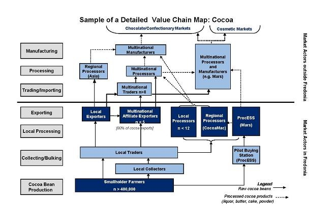 Detailed value chain map cocoa