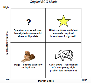 Original BCG Matrix