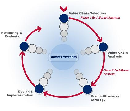 The value chain project cycle consists of five phases: value chain selection, value chain analysis, competitiveness strategy, design and implementation, and monitoring and evaluation.