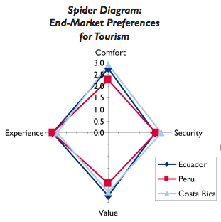 Spider Diagram