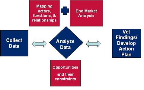 Value Chain Analysis Process