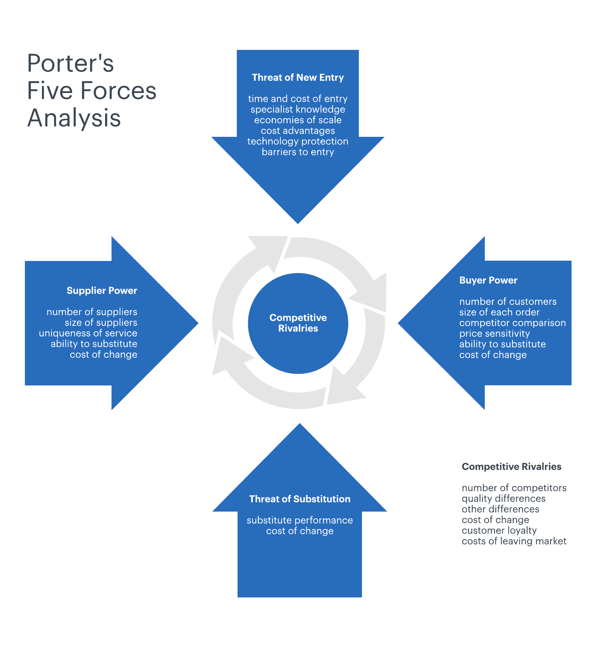 This chart identifies Porter's 5 Forces for assessing the profitability of a value chain: threat of substitutes, threat of new entrants, bargaining power of buyers, bargaining power of suppliers, and rivalry among existing competitors.