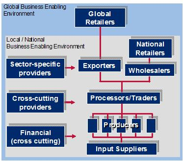 The Value Chain Framework chart starts at the global enabling environment with global retailers and moves to the local/national enabling environment which includes, from the top down, sector-specific providers (exporters, national retailers, wholesalers), cross-cutting providers (processors/traders) and financial/cross cutting (producers), ending with input suppliers.