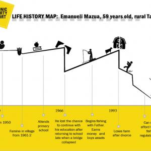 Life History Map: Emanueli Mazua, 59 years old, rural Tanzania